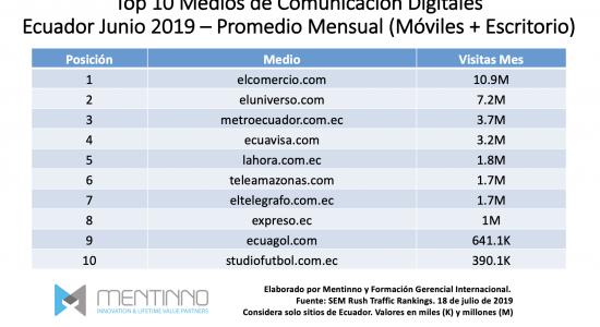 Ranking Medios de Comunicación Ecuador