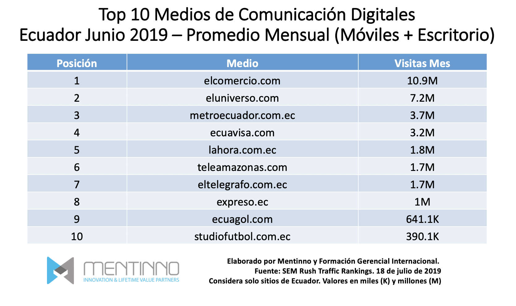 Ranking Digital: Medios de Comunicación en Ecuador 2019