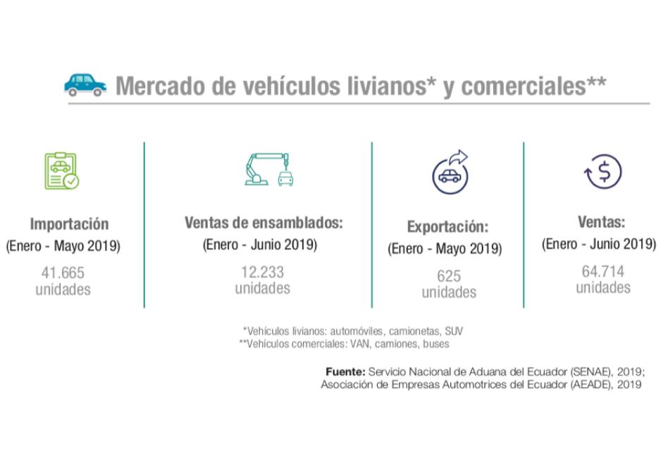 Ranking automotriz digital. Cómo se promocionan y venden las marcas de autos en Ecuador.