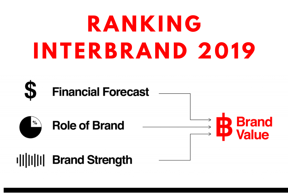 Ranking Interbrand 2019