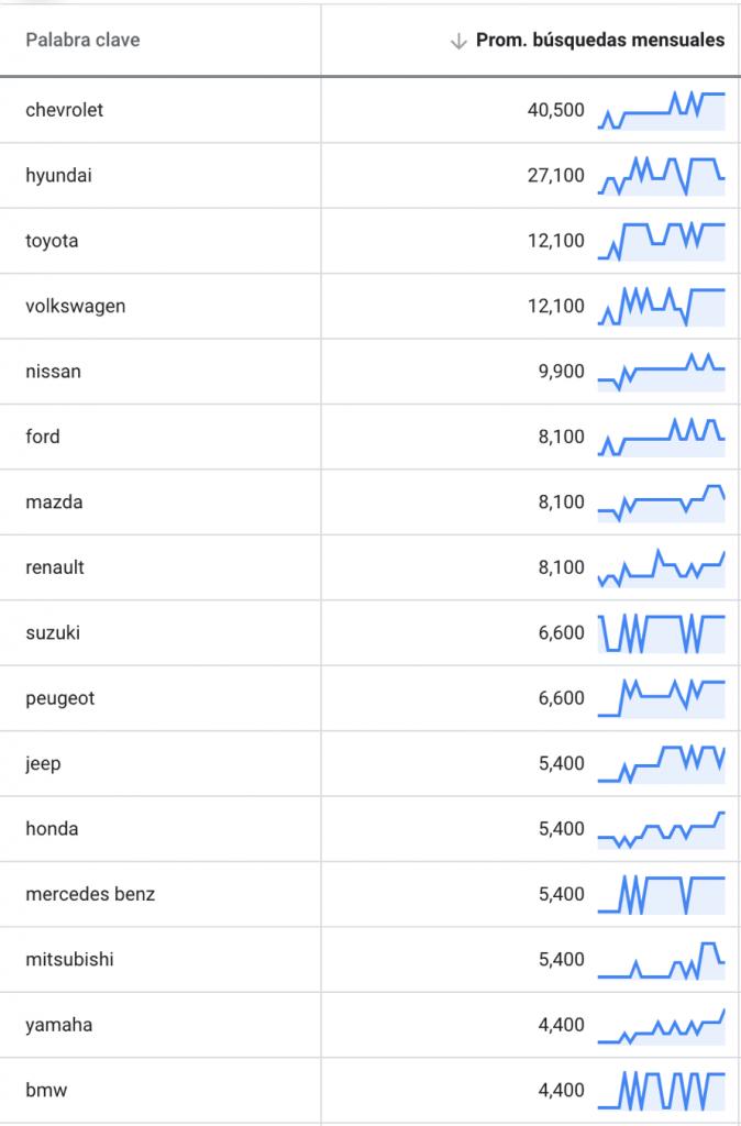 ranking automotriz digital