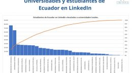 Estrategia Digital Universidades Linkedin
