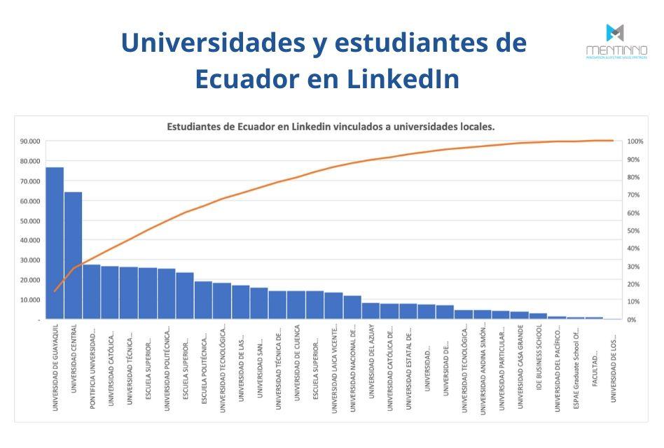 Universidades y estudiantes de Ecuador en LinkedIn