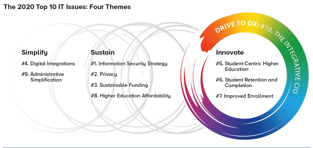10 factores tecnológicos a considerar en la transformación digital de la educación superior