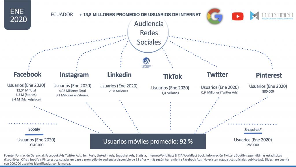 Estadísticas Redes Sociales Ecuador 2020