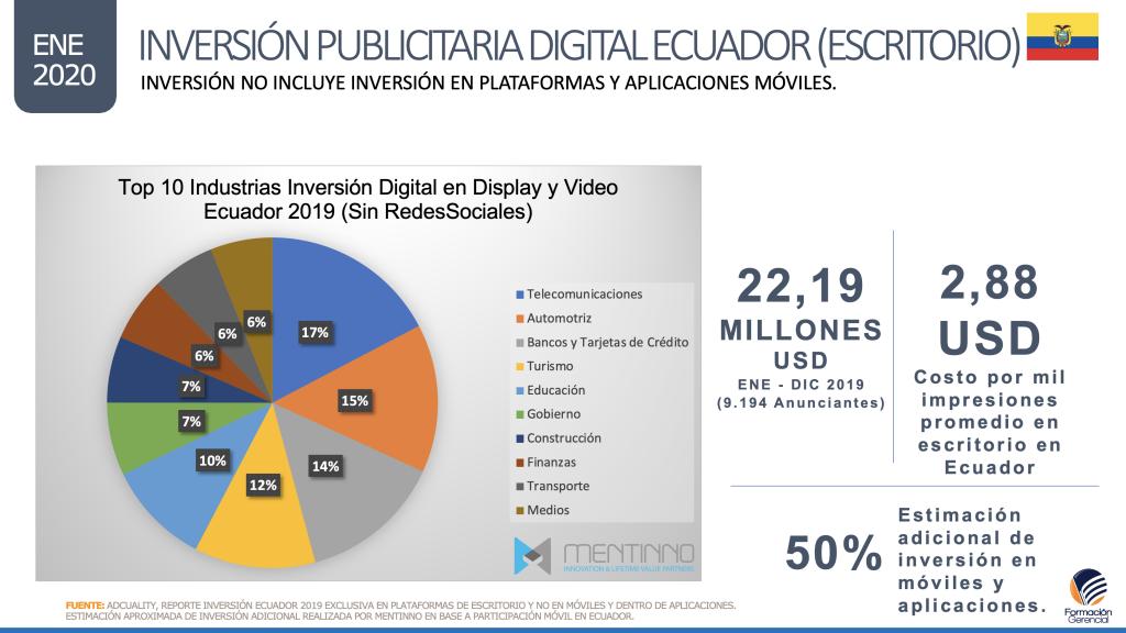 Inversión Publicidad Digital Ecuador