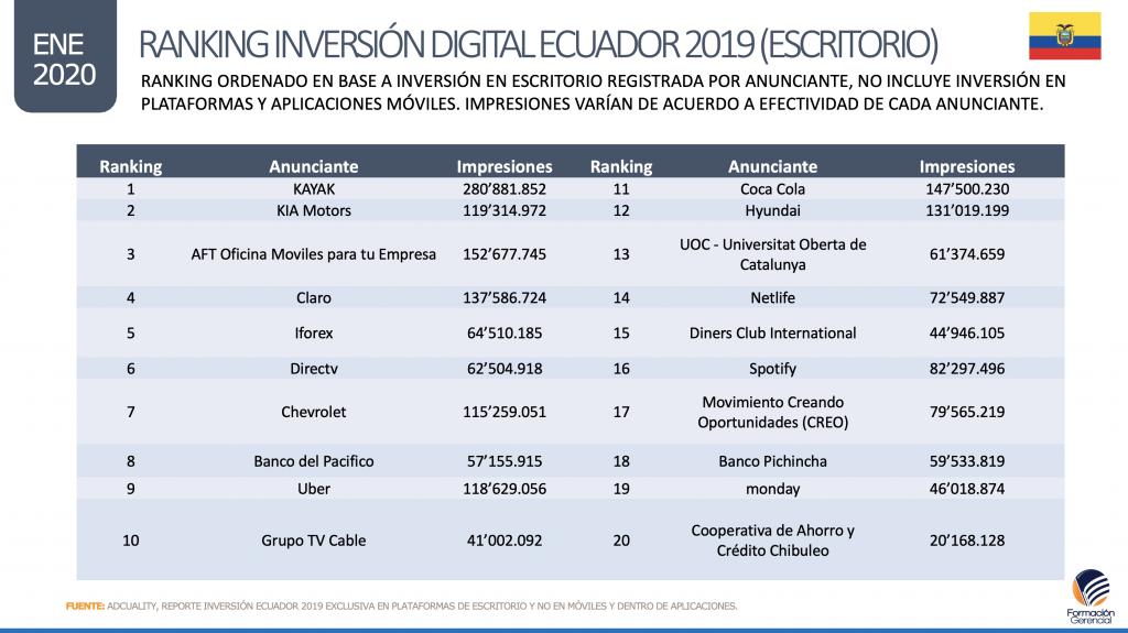 Mayores anunciantes digitales en Ecuador