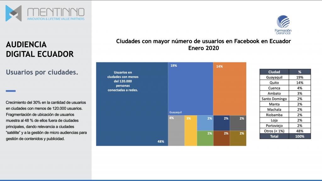 Usuarios Internet Ecuador Ciudades