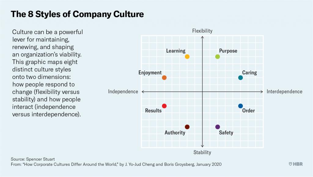 Infografía estilos de cultura organizacional
