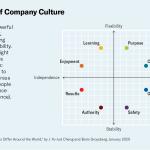 Infografía: 8 estilos de cultura organizacional
