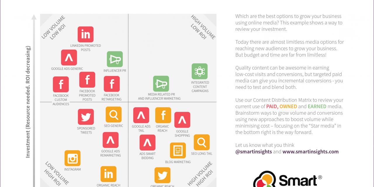 Infografía: Distribución de contenidos digitales