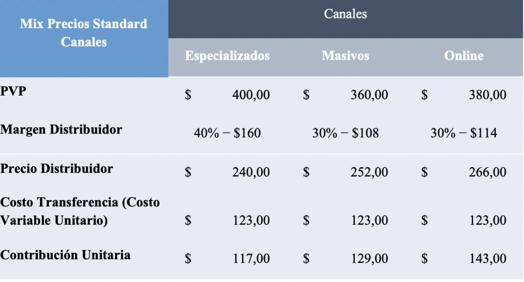 Estrategias de precios por canal