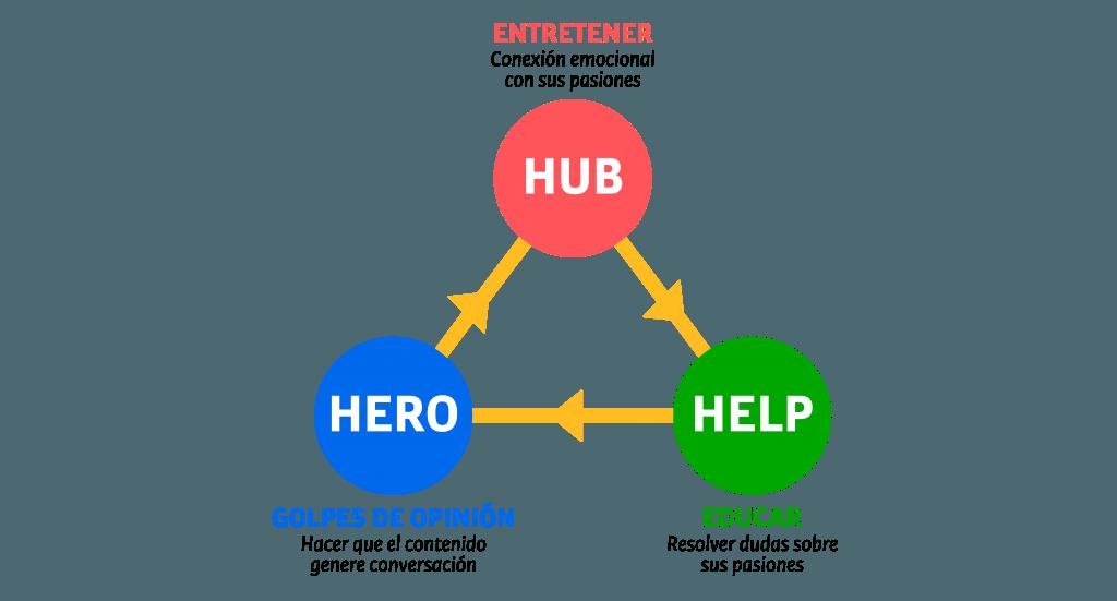 Infografía: Matriz de contenidos para comunicación y marketing
