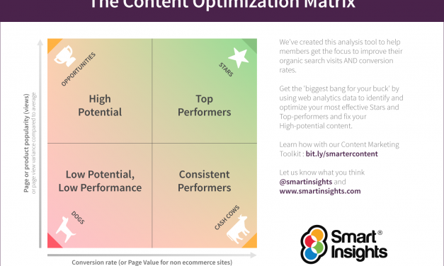Infografía: Optimización de Contenidos Digitales