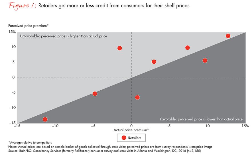 Percepciones de precios premium vs valor