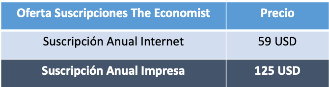 Estrategias Precio The Economist Parte 1