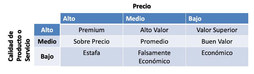 Tácticas genéricas de fijación de precios.