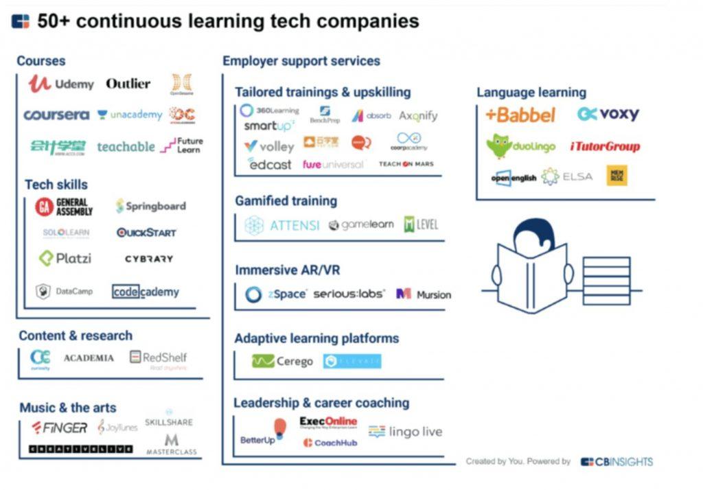 50 alternativas de empresas que ofertan aprendizaje contínuo