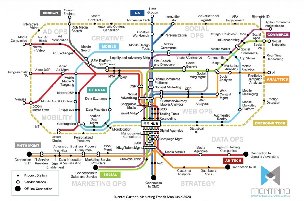 Mapa del marketing digital integrado
