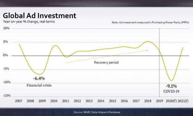 Infografía: Impacto del Covid-19 en la inversión publicitaria y medios