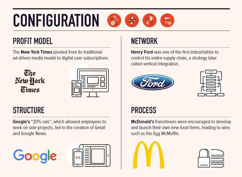 Infografía: 10 tipos de innovación