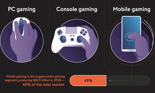 Infografía: Ecosistema de los juegos virtuales