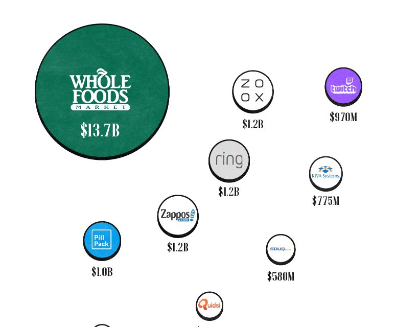 Infografía: Visualizando el tamaño de Amazon en el retail