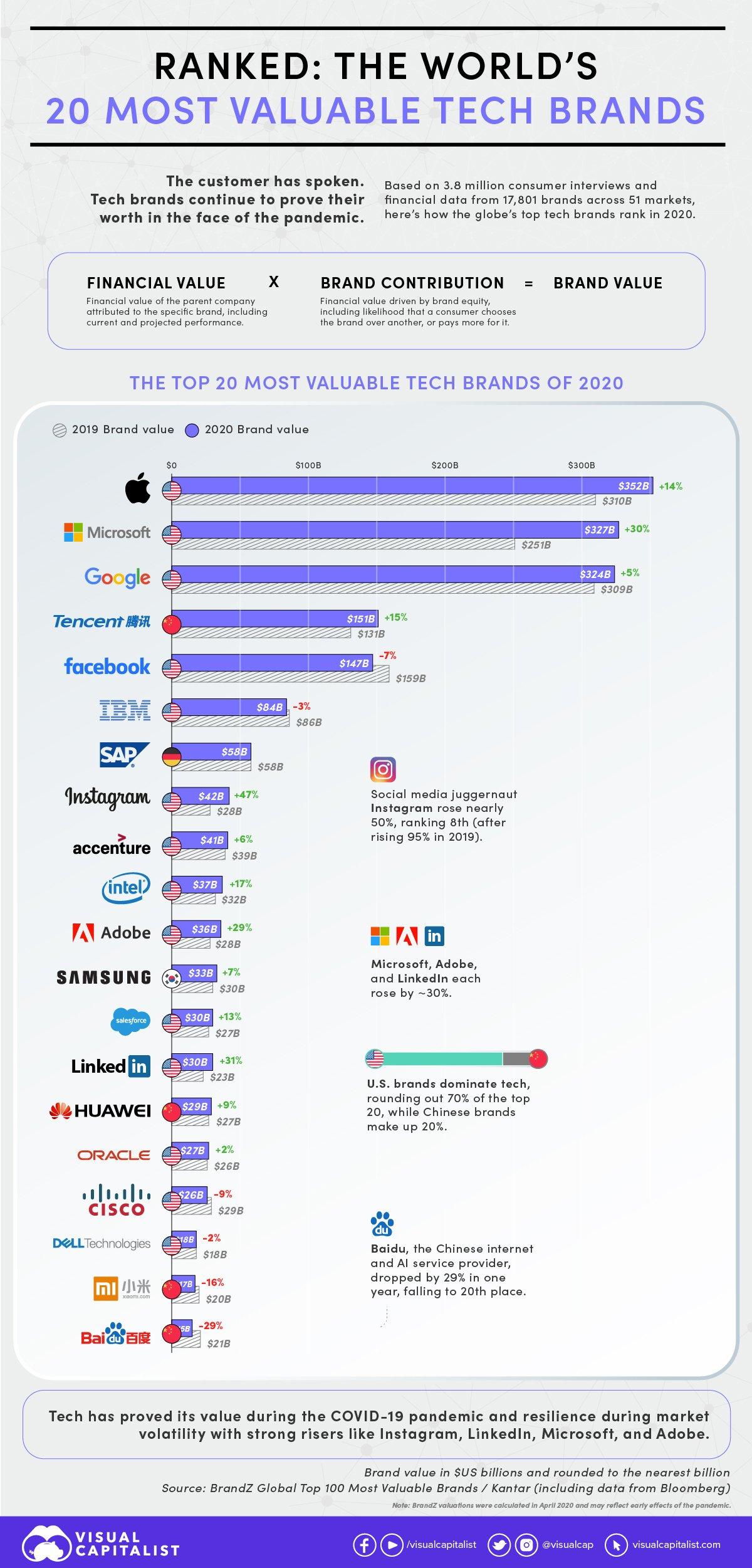 Las 20 marcas de tecnología más valiosas del mundo en 2020.