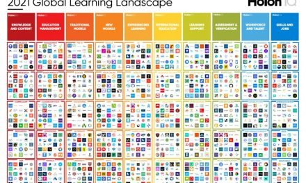 Infografía: 2021 Global Learning Landscape. Innovación y Tecnología Educativa.
