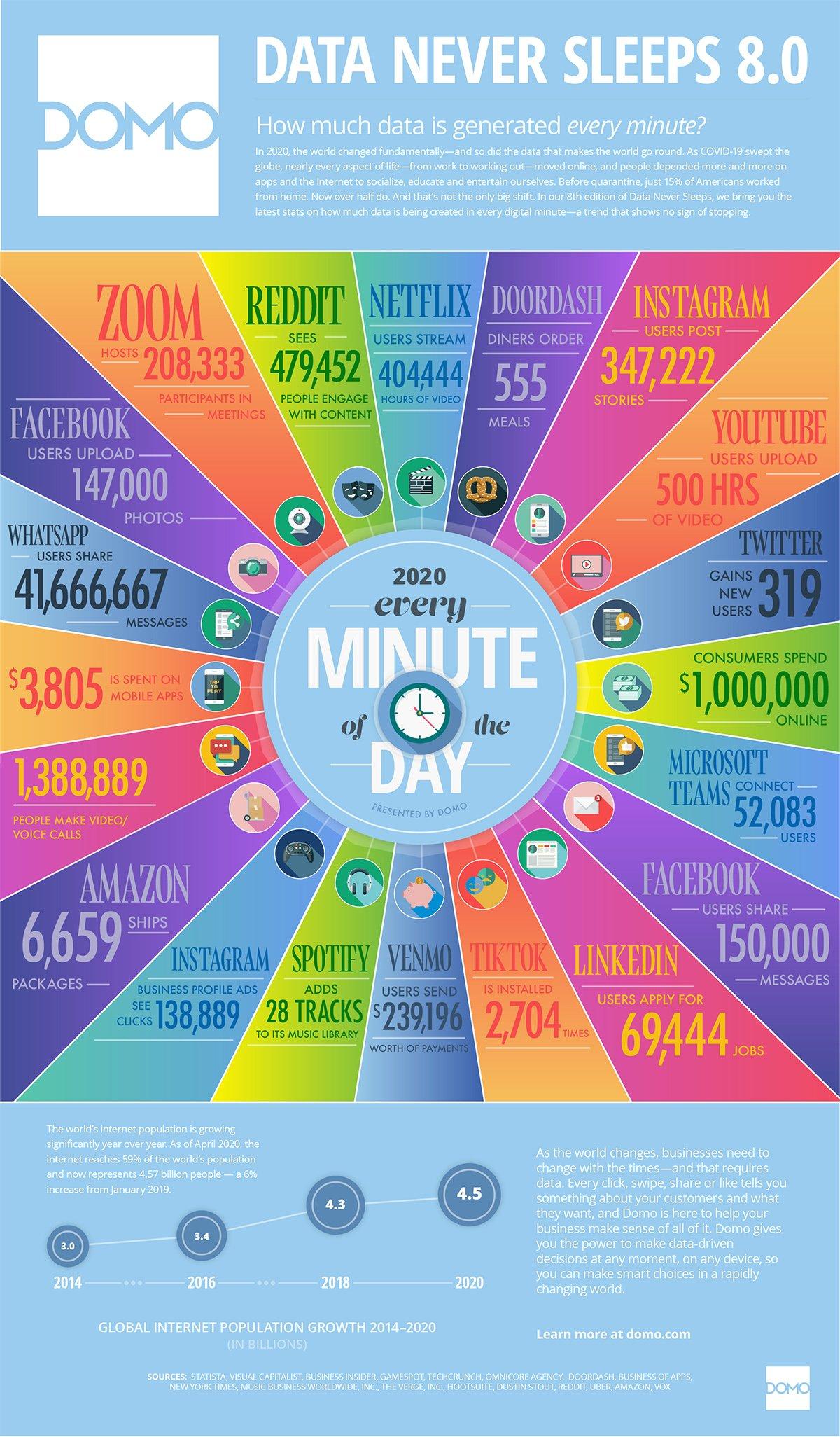 Lo que ocurre en internet cada minuto