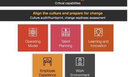 5 prioridades para el futuro del trabajo