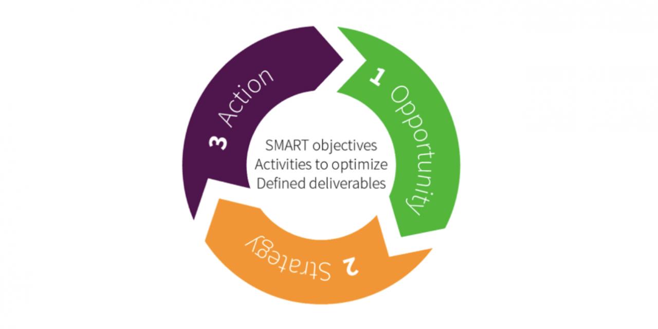 Nivel de madurez de implementación de estrategias de marketing digital