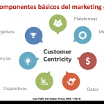 7 áreas de decisión y acción principales en marketing digital