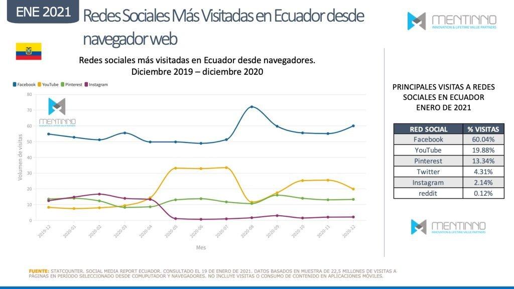 Visitas a redes sociales desde Escritorio en Ecuador en 2020