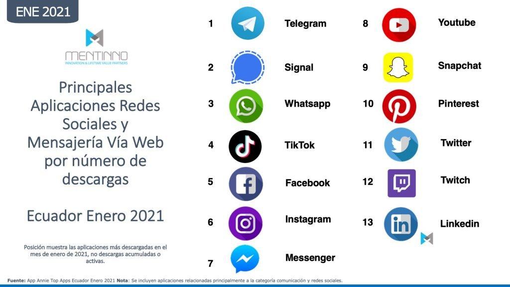 Ranking redes sociales en Ecuador
