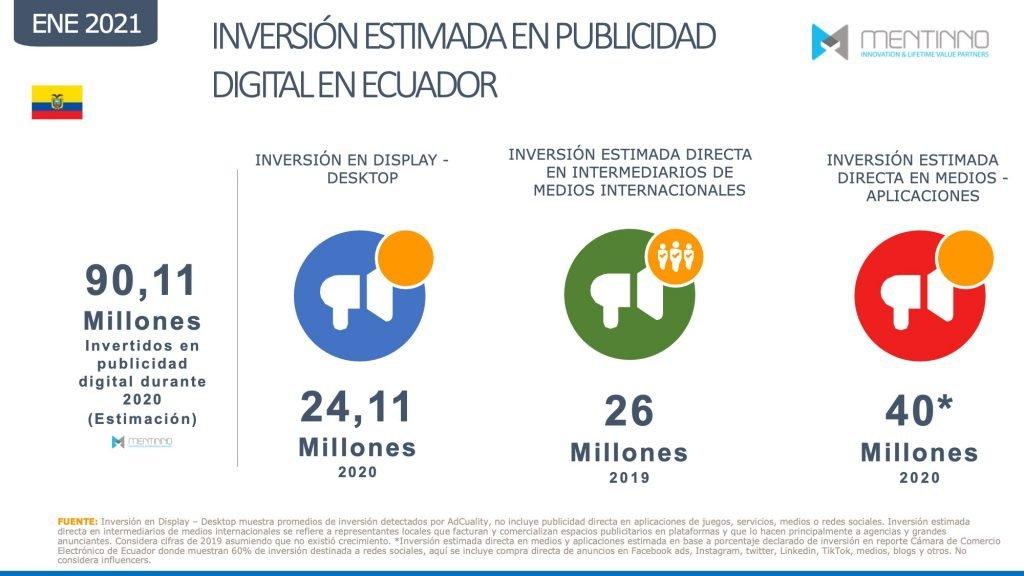 Inversión Publicitaria Digital en Ecuador
