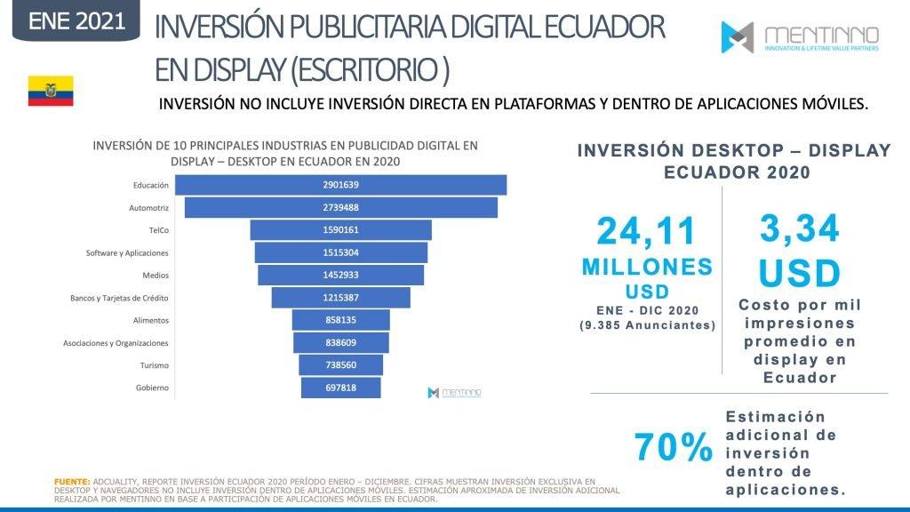 Inversión publicitaria digital por categorías en Ecuador