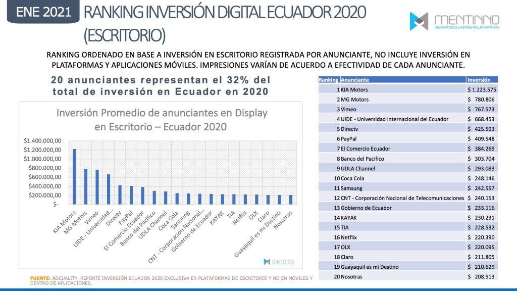 Principales categorías de anunciantes en medios digitales en Ecuador