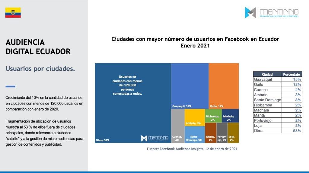 Cantidad de usuarios de internet en Ecuador por ciudades