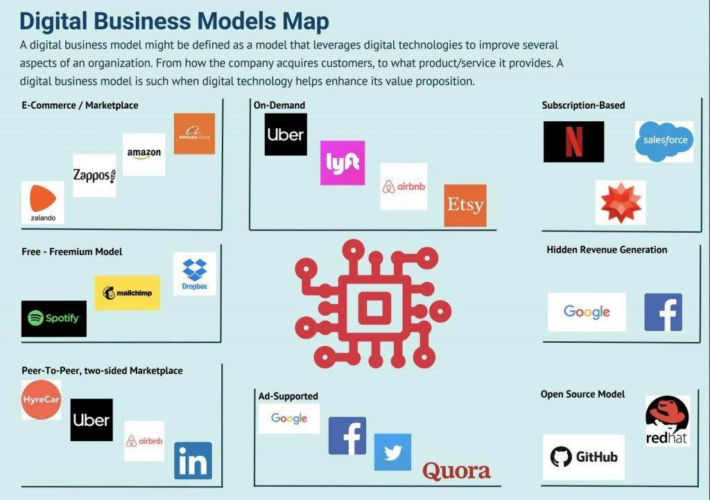 Mapa de modelos de negocio digitales