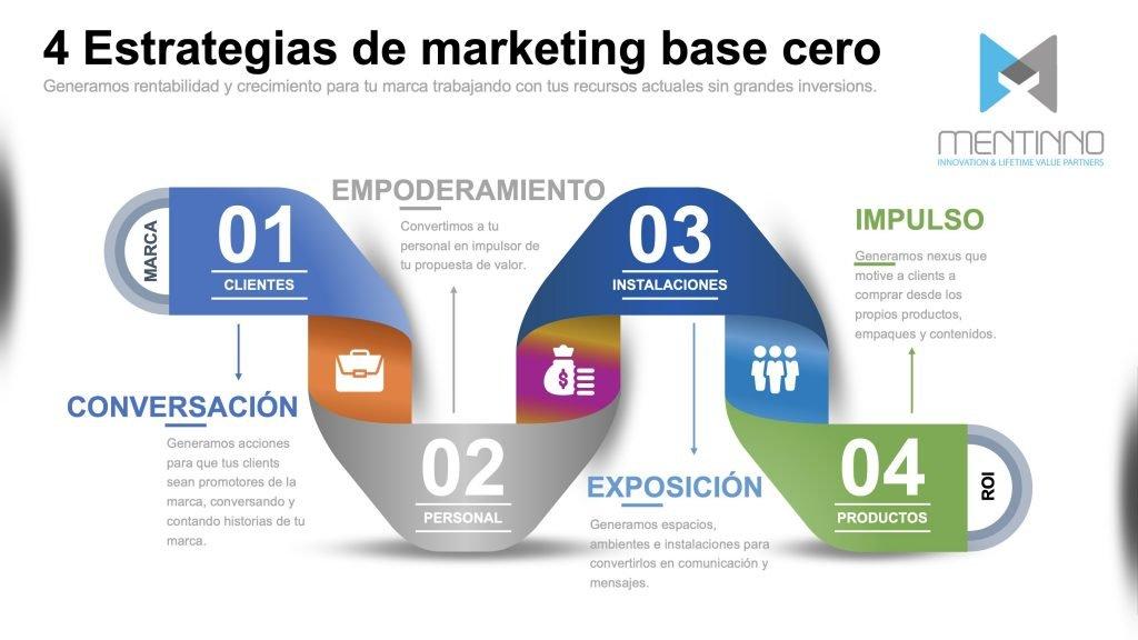 4 estrategias de marketing base cero