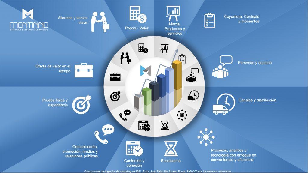 Modelo de gestión de clientes y marketing integrado empresarial
