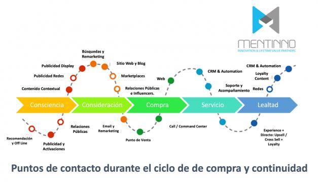 Ekos Negocios: Grupo Formageren – Mentinno Lanza servicios de Marketing Lifetime Value en Ecuador