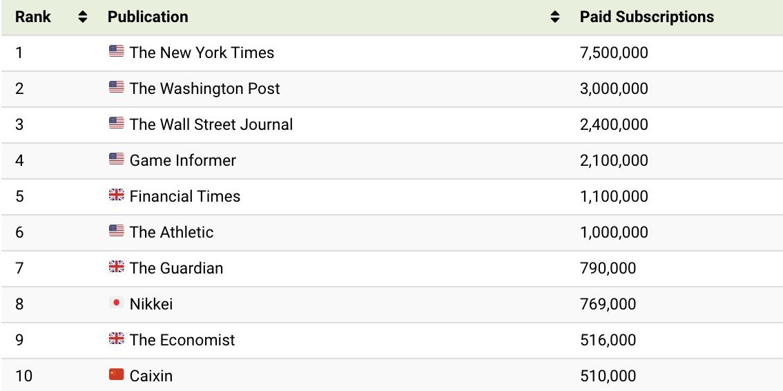 Sitios de noticias con mayores suscriptores 2021