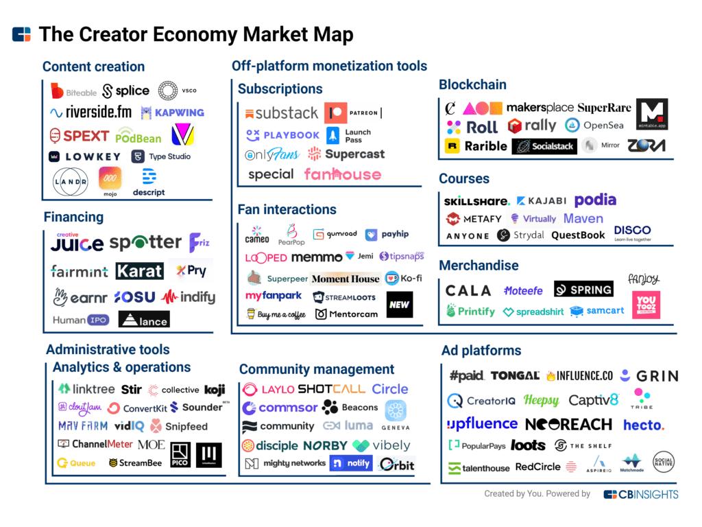 Mapa de mercado de la economía de los creadores en 2021