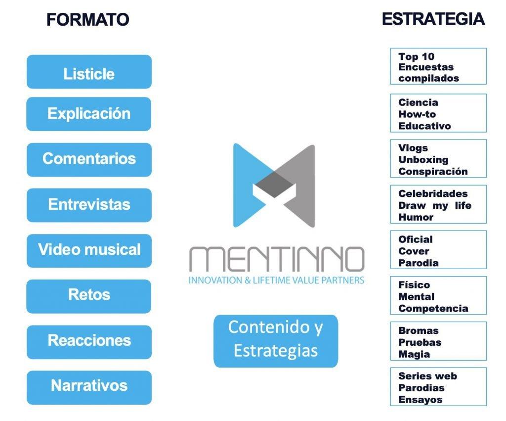 Matriz de contenidos y estrategias para comunicación