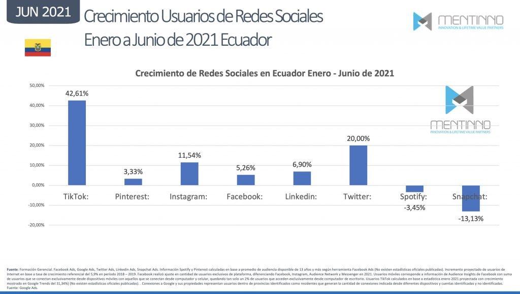 Crecimiento usuarios redes sociales en Ecuador