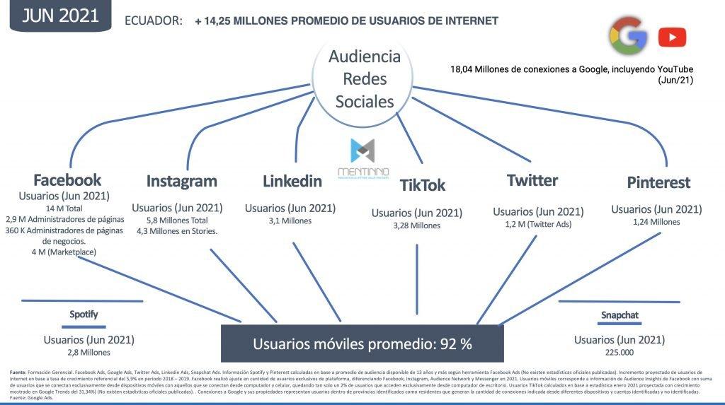 Estadísticas usuarios redes sociales en Ecuador