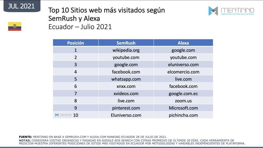 Sitios web más visitados de Ecuador