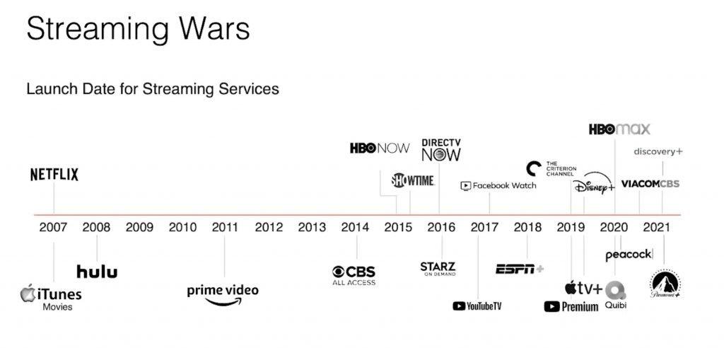 Timeline Lanzamiento Plataformas de Streaming de Video